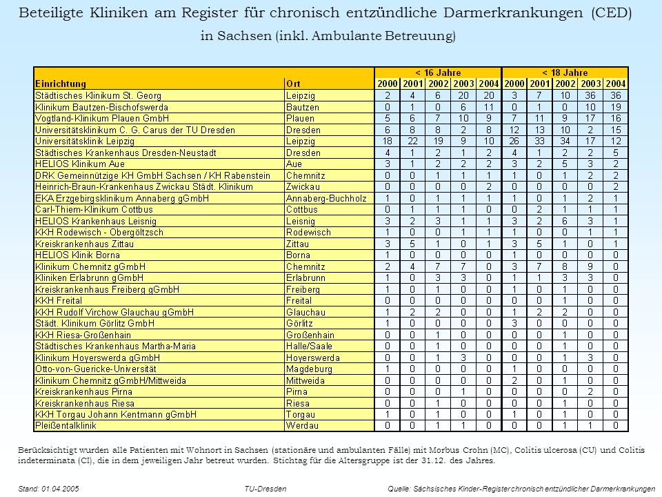 Berücksichtigt wurden alle Patienten mit Wohnort in Sachsen (stationäre und ambulanten Fälle) mit Morbus Crohn (MC), Colitis ulcerosa (CU) und Colitis indeterminata (CI), die in dem jeweiligen Jahr betreut wurden.