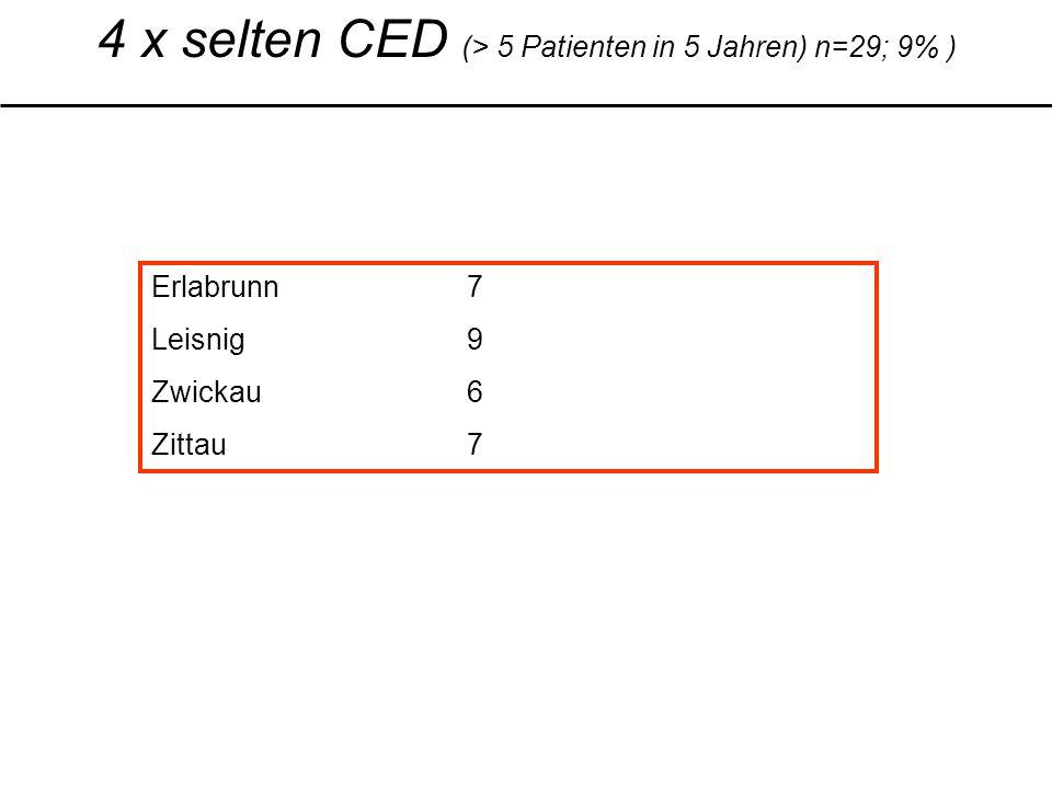 4 x selten CED (> 5 Patienten in 5 Jahren) n=29; 9% ) Erlabrunn7 Leisnig9 Zwickau6 Zittau7
