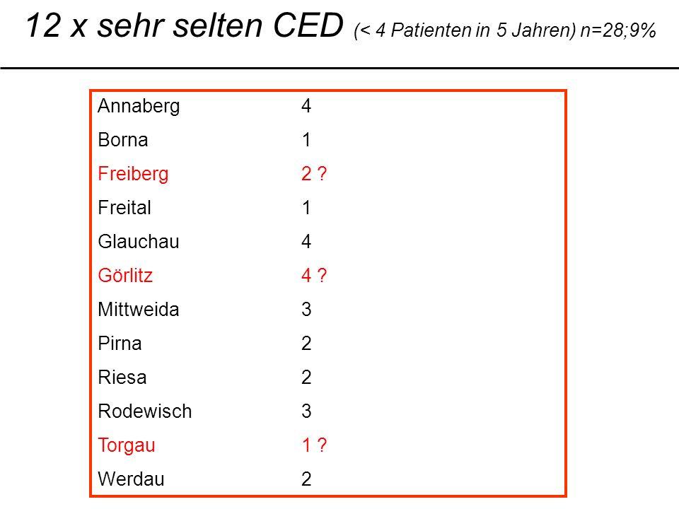 12 x sehr selten CED (< 4 Patienten in 5 Jahren) n=28;9% Annaberg4 Borna1 Freiberg2 .