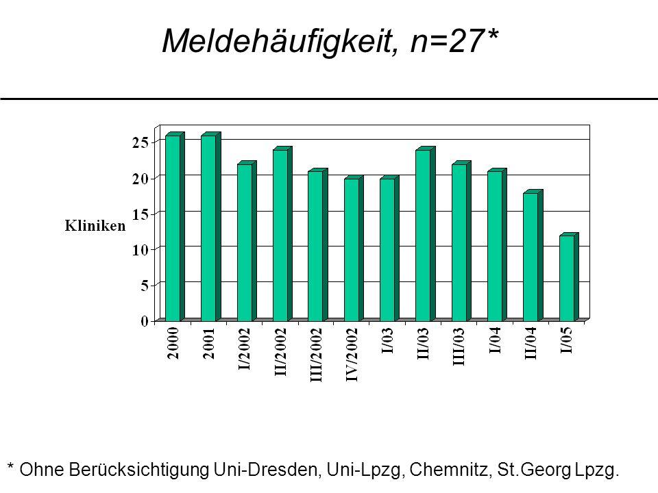 Meldehäufigkeit, n=27* * Ohne Berücksichtigung Uni-Dresden, Uni-Lpzg, Chemnitz, St.Georg Lpzg.
