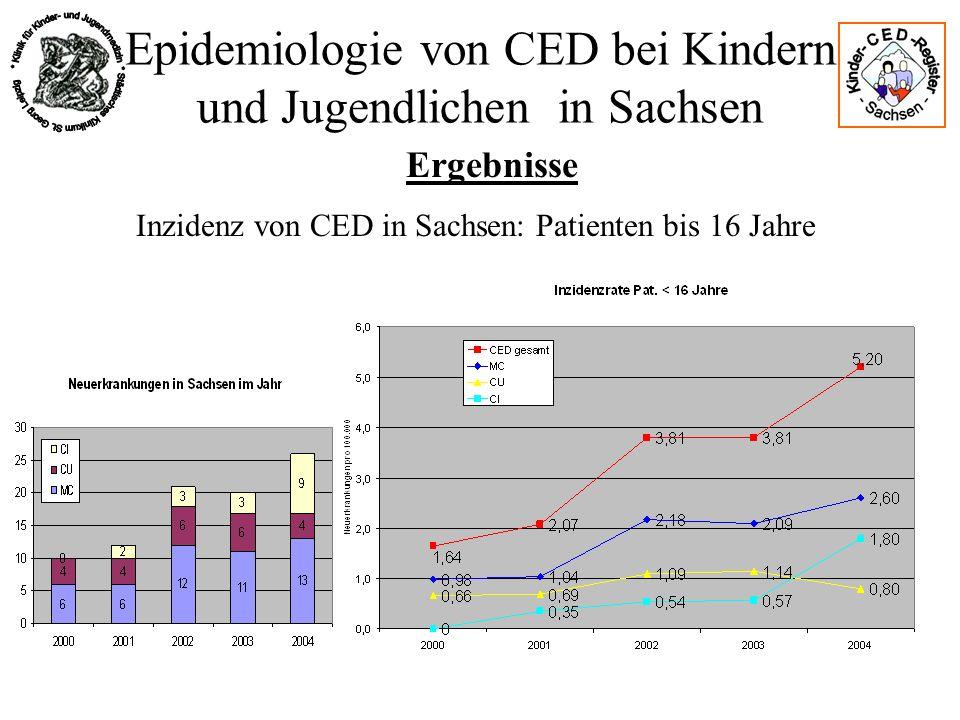 Epidemiologie von CED bei Kindern und Jugendlichen in Sachsen Ergebnisse Inzidenz von CED in Sachsen: Patienten bis 16 Jahre