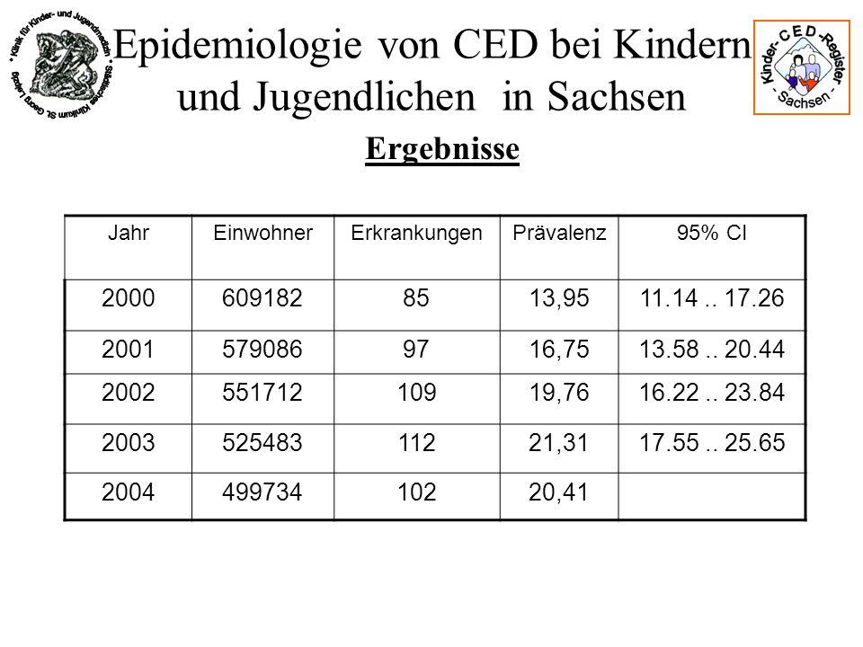Epidemiologie von CED bei Kindern und Jugendlichen in Sachsen Ergebnisse JahrEinwohnerErkrankungenPrävalenz95% CI 20006091828513,9511.14.. 17.26 20015