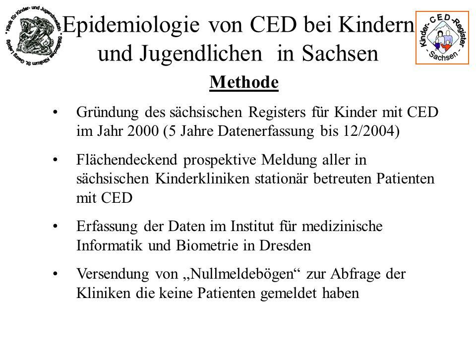 Epidemiologie von CED bei Kindern und Jugendlichen in Sachsen Ergebnisse Zweite Datenquelle: Vergleich mit dem CED- Register Im ausgewählten Bezirk sind 58% der Patienten unter 16 J.