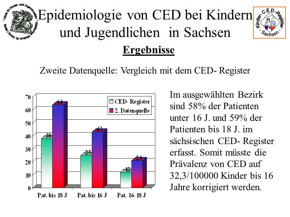Epidemiologie von CED bei Kindern und Jugendlichen in Sachsen Ergebnisse Zweite Datenquelle: Vergleich mit dem CED- Register Im ausgewählten Bezirk si