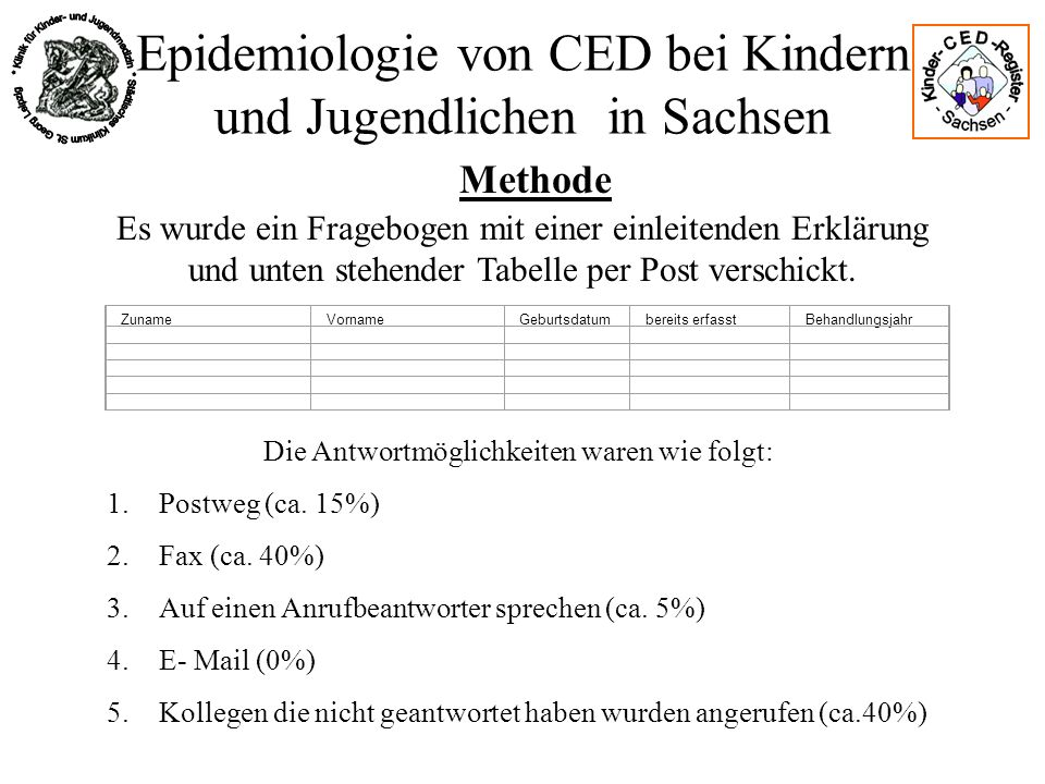 Epidemiologie von CED bei Kindern und Jugendlichen in Sachsen Ergebnisse JahrEinwohnerErkrankungenInzidenzrate95% CI 2000609182101,640.78..