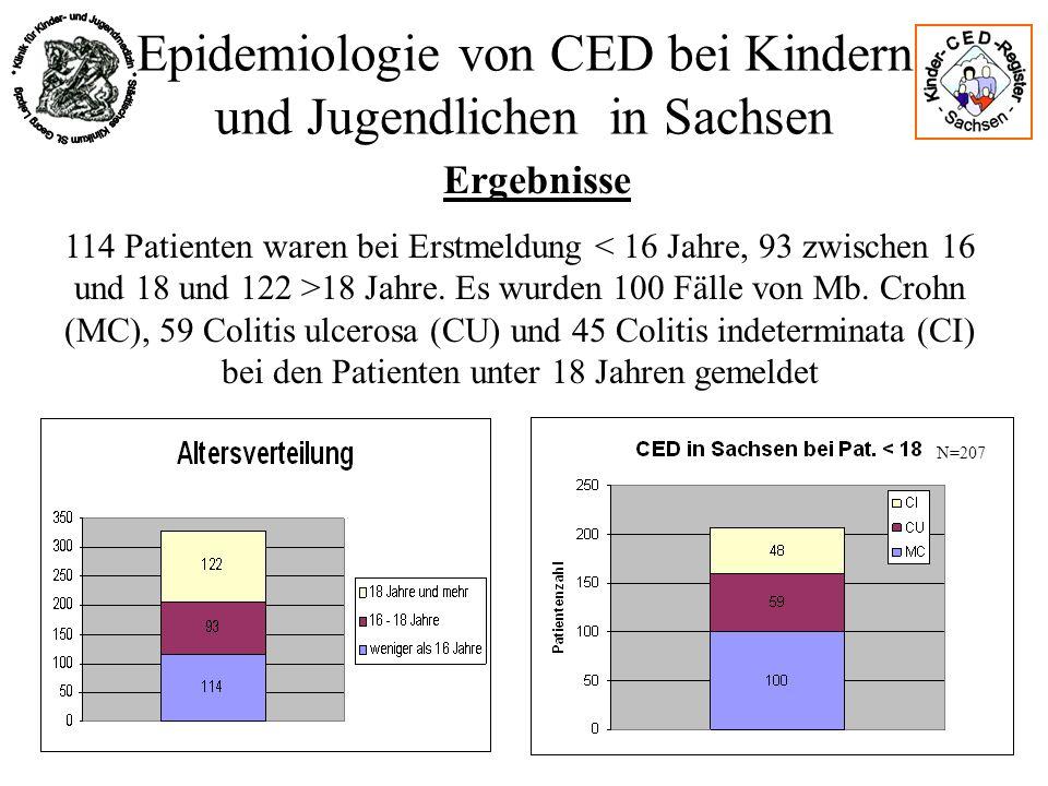 Epidemiologie von CED bei Kindern und Jugendlichen in Sachsen Ergebnisse 114 Patienten waren bei Erstmeldung 18 Jahre. Es wurden 100 Fälle von Mb. Cro