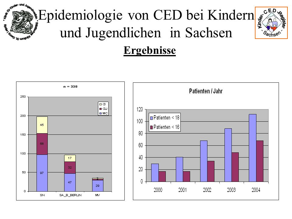 Epidemiologie von CED bei Kindern und Jugendlichen in Sachsen Ergebnisse Einwohner Leipzig 494795 (12/02) Einwohner < 16 J 57525 (12/02) Fläche 29761 ha Einwohner Delitzsch 128345 (12/02) Einwohner < 16J 17511 (12/02) Fläche 85210 ha Zweite Datenquelle: Topografie