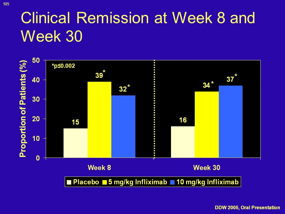 105 Clinical Remission at Week 8 and Week 30 Proportion of Patients (%) *p0.002 * * * * DDW 2005, Oral Presentation