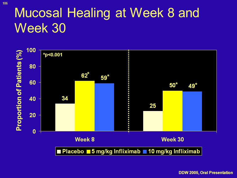 106 Mucosal Healing at Week 8 and Week 30 Proportion of Patients (%) *p<0.001 * * * * DDW 2005, Oral Presentation