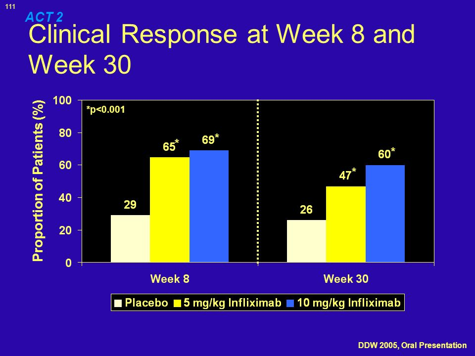 111 Clinical Response at Week 8 and Week 30 ACT 2 Proportion of Patients (%) *p<0.001 * * * * DDW 2005, Oral Presentation