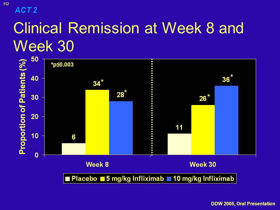 112 Clinical Remission at Week 8 and Week 30 ACT 2 Proportion of Patients (%) *p0.003 * * * * DDW 2005, Oral Presentation