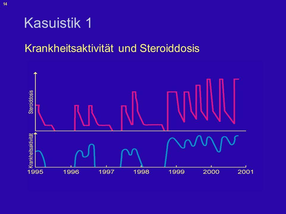 15 Kasuistik 1 Vorstellung 2001: –Cushingoide Facies und Steroidakne durch langjährige Steroidtherapie –Therapie: Steroide (12 – 25 mg/d) Azathioprin seit 05/2001 (2,5 mg/kg) –Deutliche Entzündungszeichen (Labor, Endoskopie, Radiologie)