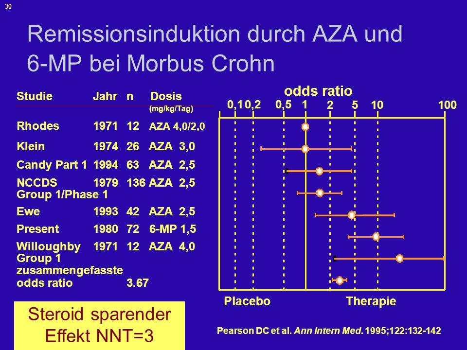 31 Erhalt der steroidinduzierten Remission durch Azathioprin bei Morbus Crohn 100 0 20 40 60 80 013579111315 Studiendauer (Monate) Azathioprin Placebo % Remission Candy S.
