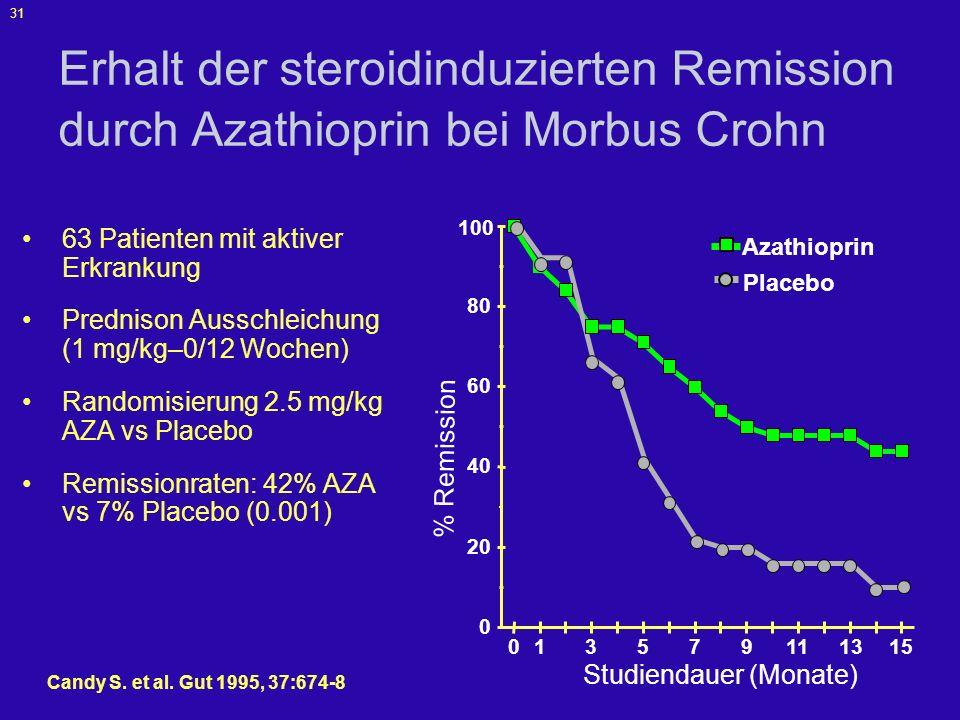 32 Feagan B et al.N Engl J Med 2000;342:1627-32.