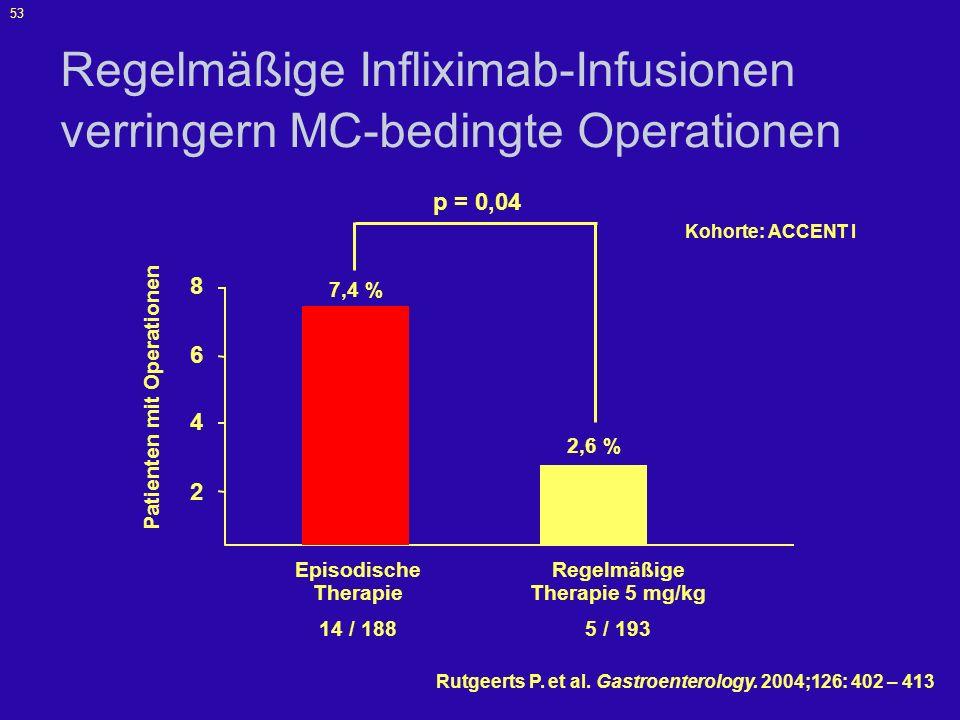 54 ACCENT I Mukosaheilung Endoskopie vor der Therapie 3. Mai 2002