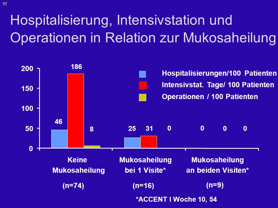 57 Hospitalisierung, Intensivstation und Operationen in Relation zur Mukosaheilung 0 50 100 150 200 Hospitalisierungen/100 Patienten Intensivstat. Tag