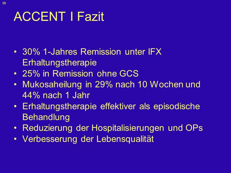 59 ACCENT I Fazit 30% 1-Jahres Remission unter IFX Erhaltungstherapie 25% in Remission ohne GCS Mukosaheilung in 29% nach 10 Wochen und 44% nach 1 Jah