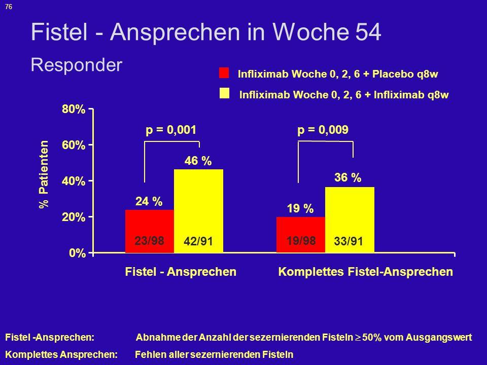 77 p < 0,001 Dauer des Fistel-Anprechens Responder 14 Wochen 261422303846540 > 40 Wochen Randomisierung Infliximab Woche 0, 2, 6 + Infliximab q8w Infliximab Woche 0, 2, 6 + Placebo q8w Zeit