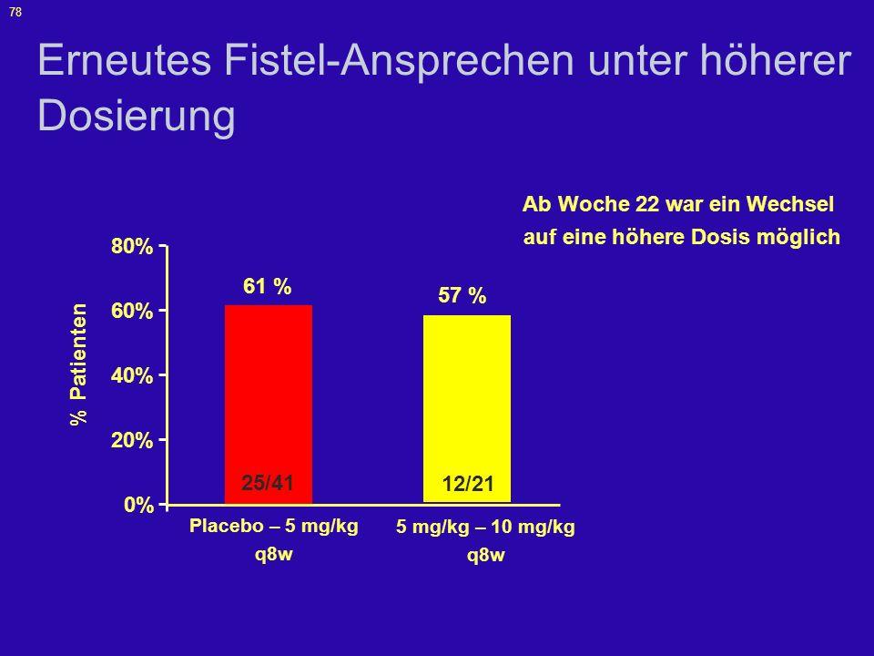 79 Fallbeispiel einer abdominalen Fistel Vor Behandlung nach 2 Wochen nach 10 Wochen nach 18 Wochen Present D, et al.