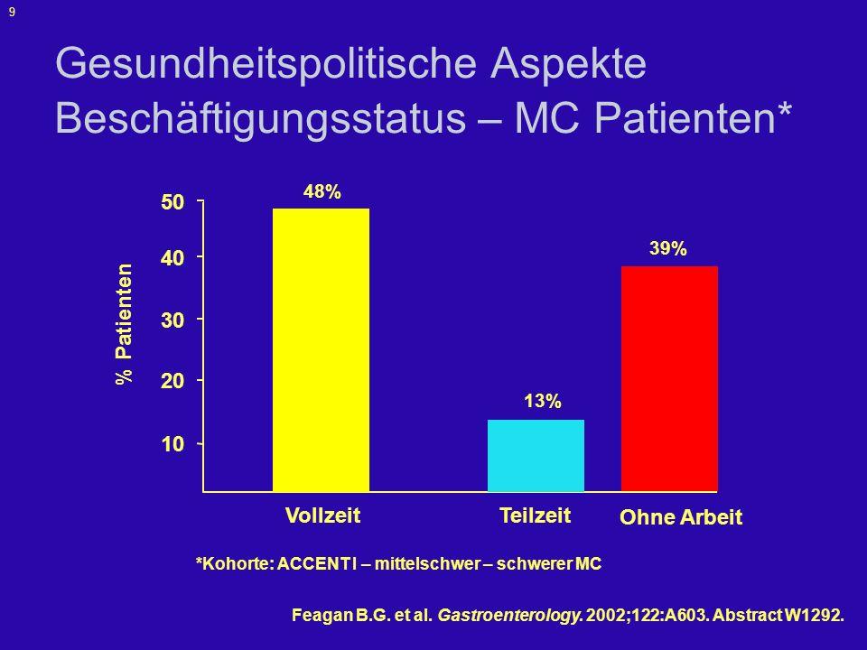 10 Therapieziele das klinische Erscheinungsbild des MC ist heterogen die Therapie muss dieser Heterogenität Rechnung tragen dies erfordert individuelles Behandlungskonzept