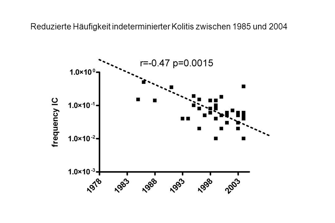 Reduzierte Häufigkeit indeterminierter Kolitis zwischen 1985 und 2004