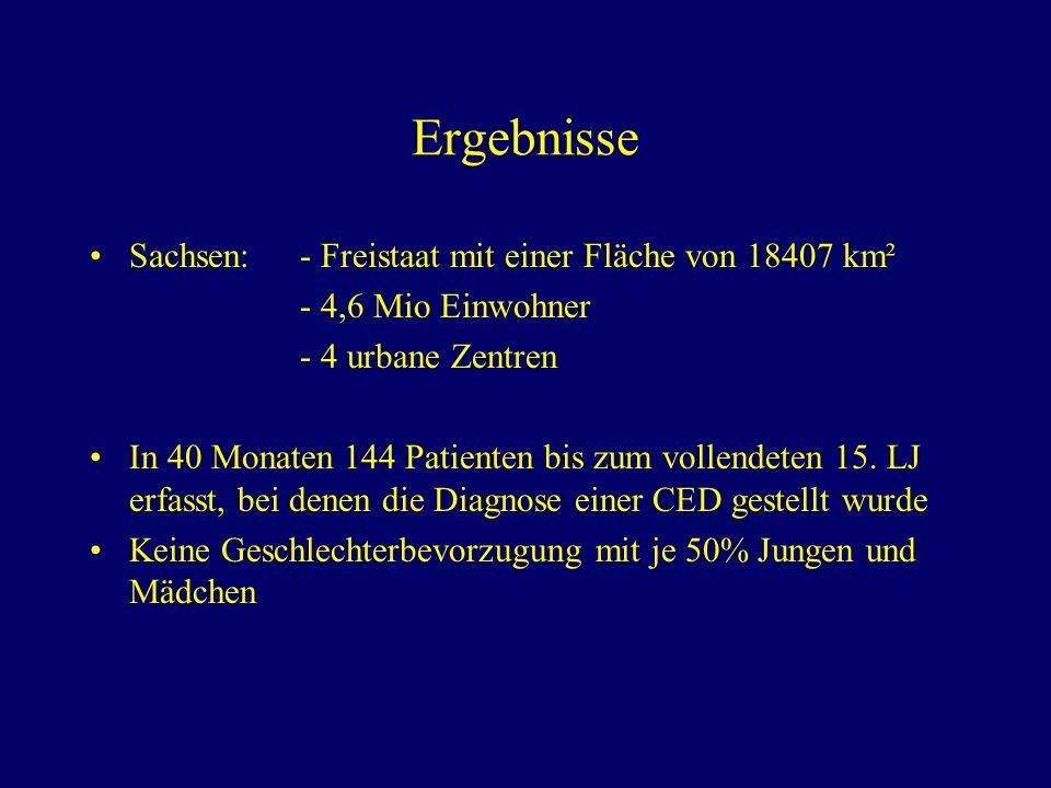 Diagnosenverteilung Morbus Crohn64 (46,4) Colitis ulcerosa46 (33,3) Colitis indeterminata12 (8,7) V.a.