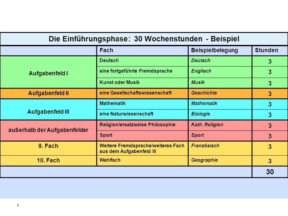 6 Die Einführungsphase: 30 Wochenstunden - Beispiel FachBeispielbelegungStunden Aufgabenfeld I Deutsch 3 eine fortgeführte FremdspracheEnglisch 3 Kuns