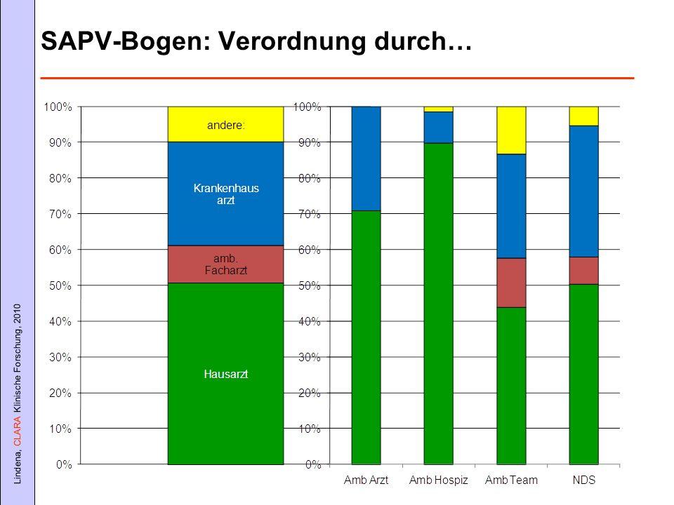 Lindena, CLARA Klinische Forschung, 2010 SAPV-Bogen: Verordnung durch…