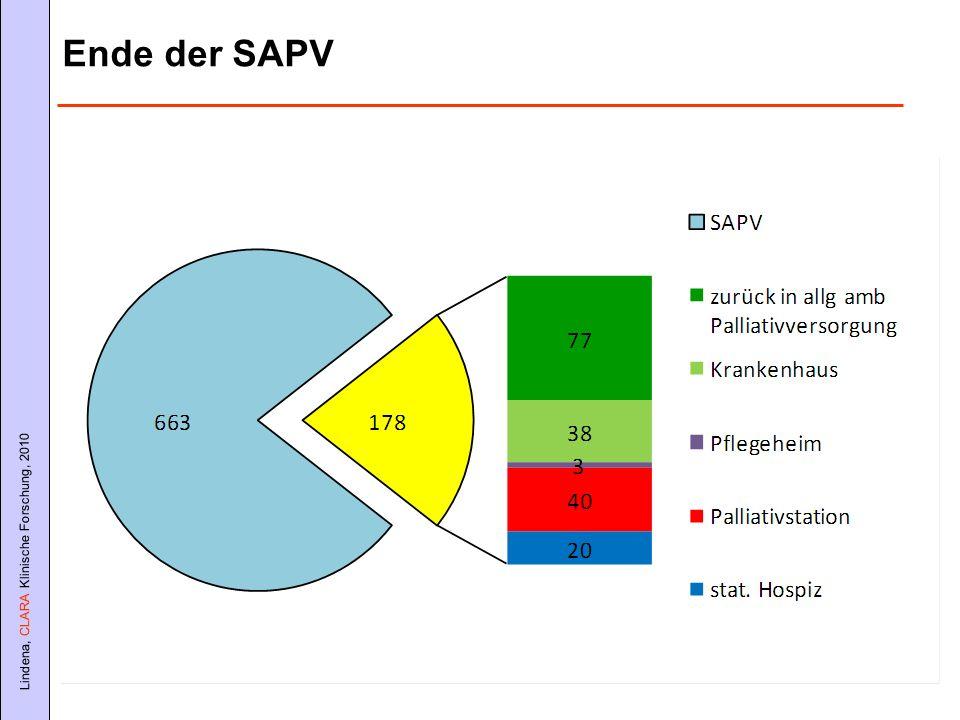 Lindena, CLARA Klinische Forschung, 2010 Ende der SAPV