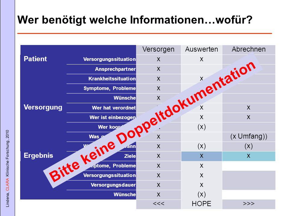 Lindena, CLARA Klinische Forschung, 2010 Wer benötigt welche Informationen…wofür? VersorgenAuswertenAbrechnen Patient Versorgungssituation xxx Ansprec