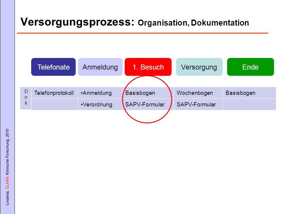 Lindena, CLARA Klinische Forschung, 2010 Versorgungsprozess: Organisation, Dokumentation TelefonateEndeVersorgung1. BesuchAnmeldung TelefonprotokollAn