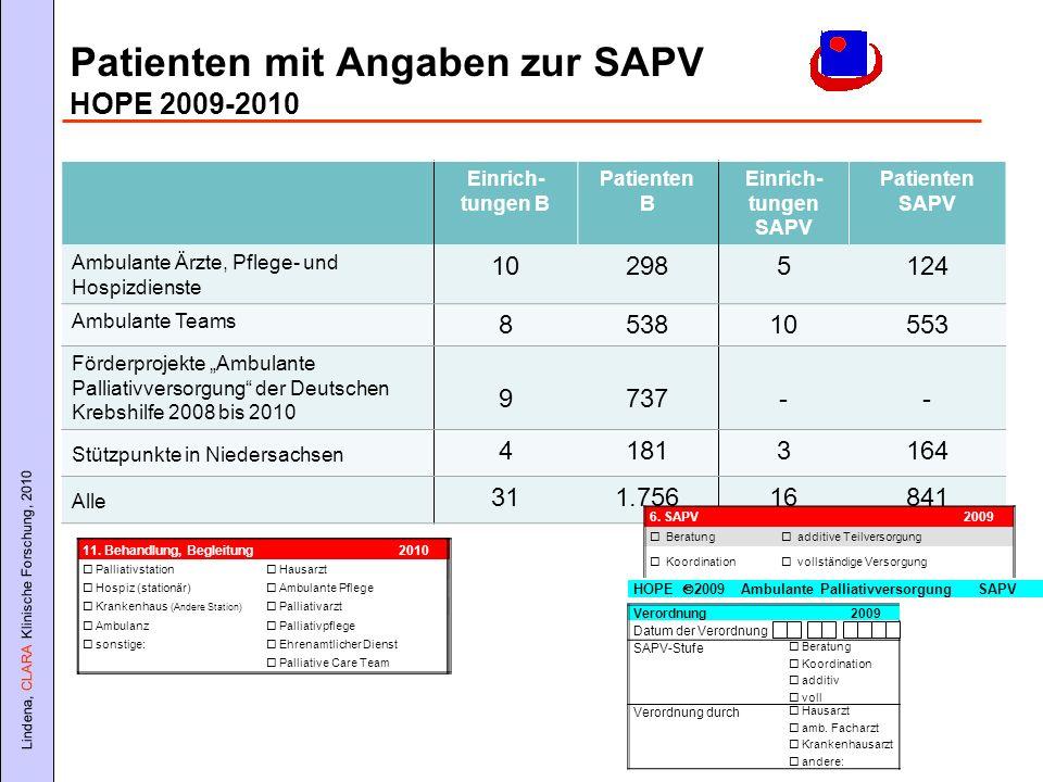 Lindena, CLARA Klinische Forschung, 2010 Einrich- tungen B Patienten B Einrich- tungen SAPV Patienten SAPV Ambulante Ärzte, Pflege- und Hospizdienste