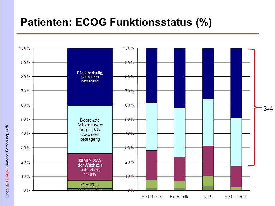 Lindena, CLARA Klinische Forschung, 2010 Patienten: ECOG Funktionsstatus (%) 3-4