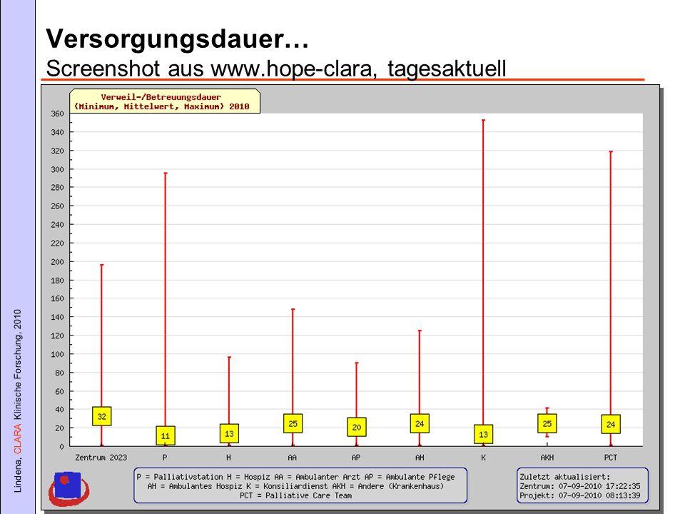 Lindena, CLARA Klinische Forschung, 2010 Versorgungsdauer… Screenshot aus www.hope-clara, tagesaktuell