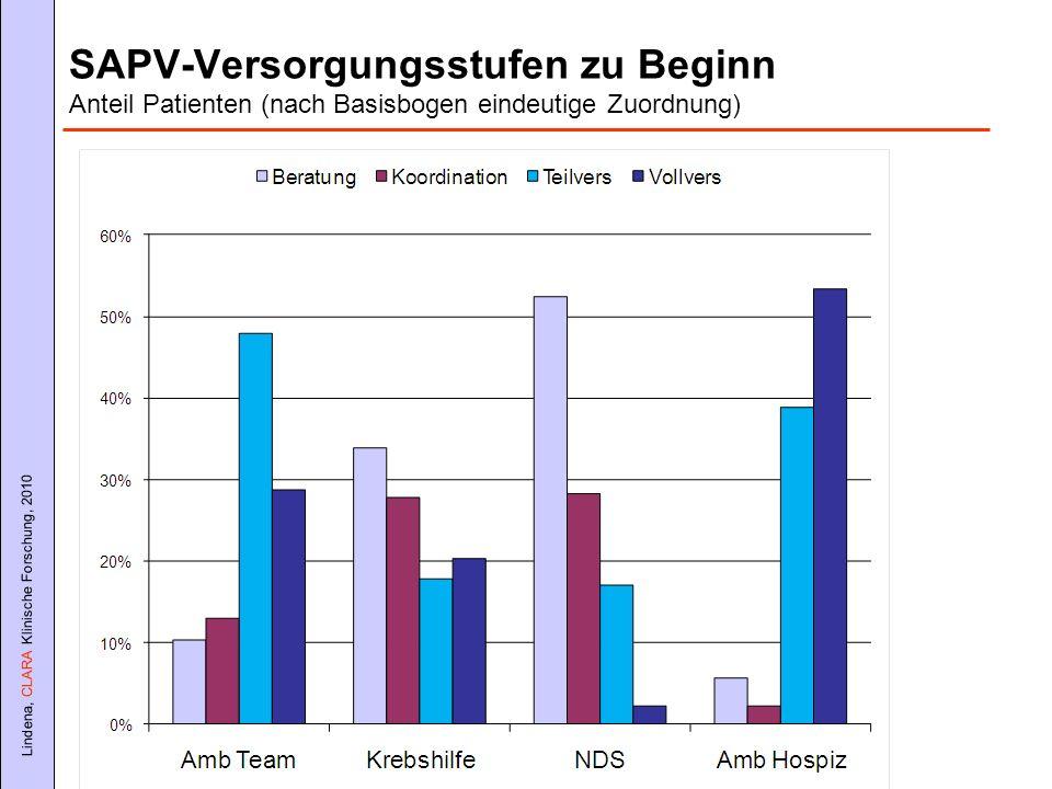 Lindena, CLARA Klinische Forschung, 2010 SAPV-Bogen: Verordnungen pro Patient