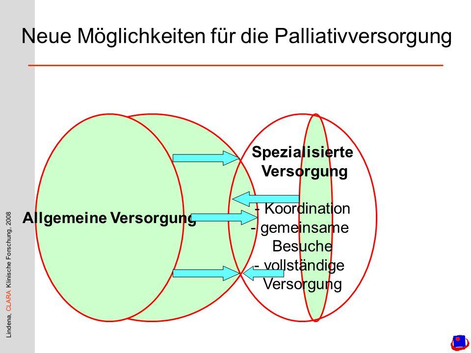 Lindena, CLARA Klinische Forschung, 2008 Allgemeine Versorgung Spezialisierte Versorgung - Koordination - gemeinsame Besuche - vollständige Versorgung Neue Möglichkeiten für die Palliativversorgung