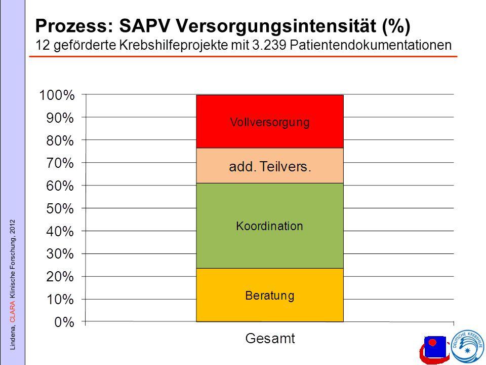 Lindena, CLARA Klinische Forschung, 2012 Prozess: SAPV Versorgungsintensität (%) 12 geförderte Krebshilfeprojekte mit 3.239 Patientendokumentationen
