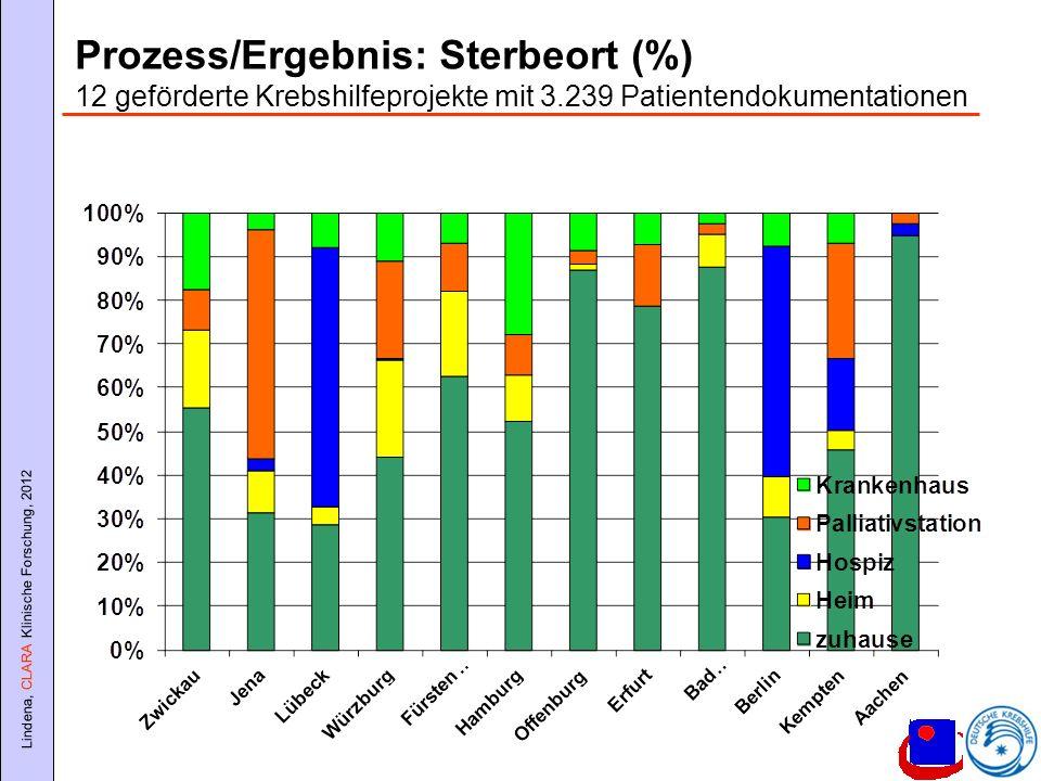 Lindena, CLARA Klinische Forschung, 2012 Prozess/Ergebnis: Sterbeort (%) 12 geförderte Krebshilfeprojekte mit 3.239 Patientendokumentationen