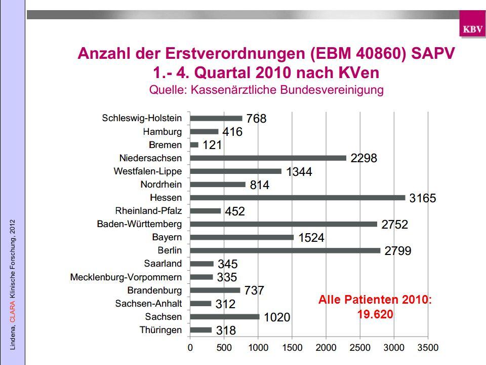 Lindena, CLARA Klinische Forschung, 2012 Alle Patienten 2010: 19.620