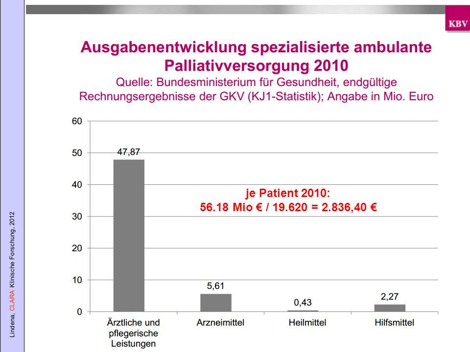 Lindena, CLARA Klinische Forschung, 2012 je Patient 2010: 56.18 Mio / 19.620 = 2.836,40