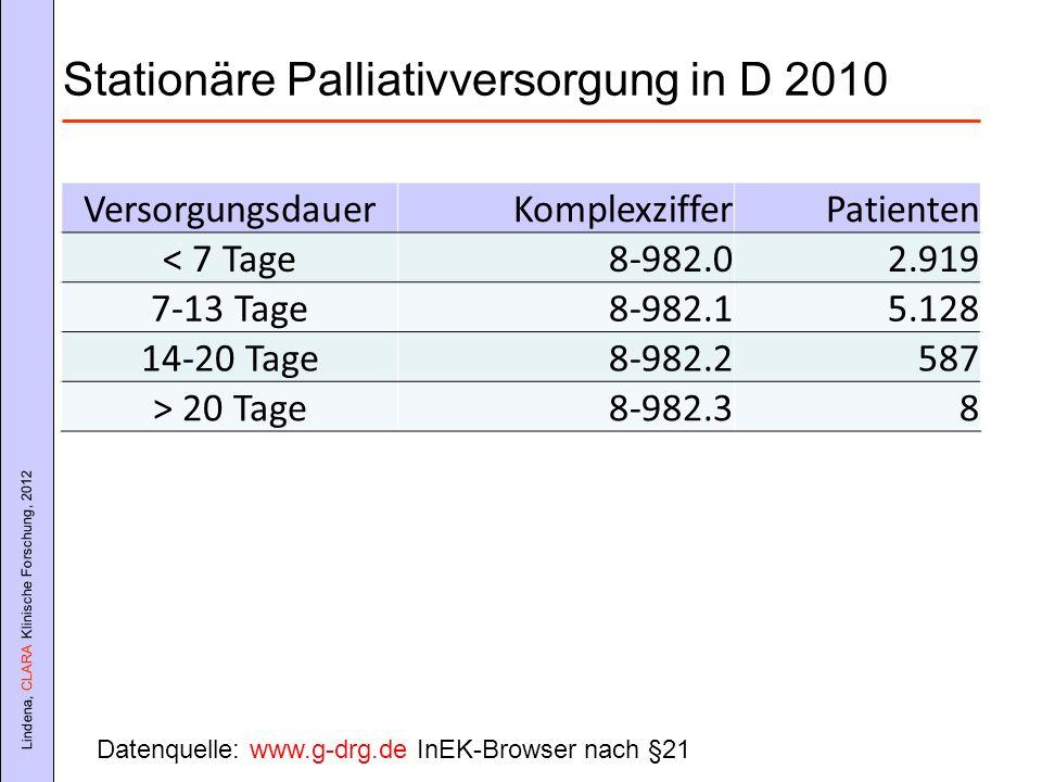 Lindena, CLARA Klinische Forschung, 2012 Stationäre Palliativversorgung in D 2010 VersorgungsdauerKomplexzifferPatienten < 7 Tage8-982.02.919 7-13 Tag