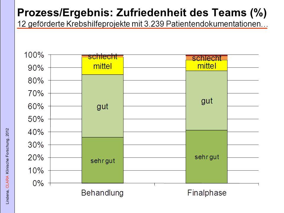 Lindena, CLARA Klinische Forschung, 2012 Prozess/Ergebnis: Zufriedenheit des Teams (%) 12 geförderte Krebshilfeprojekte mit 3.239 Patientendokumentati