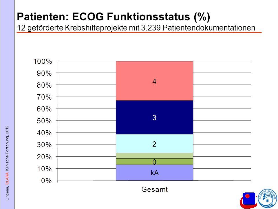 Lindena, CLARA Klinische Forschung, 2012 Patienten: ECOG Funktionsstatus (%) 12 geförderte Krebshilfeprojekte mit 3.239 Patientendokumentationen