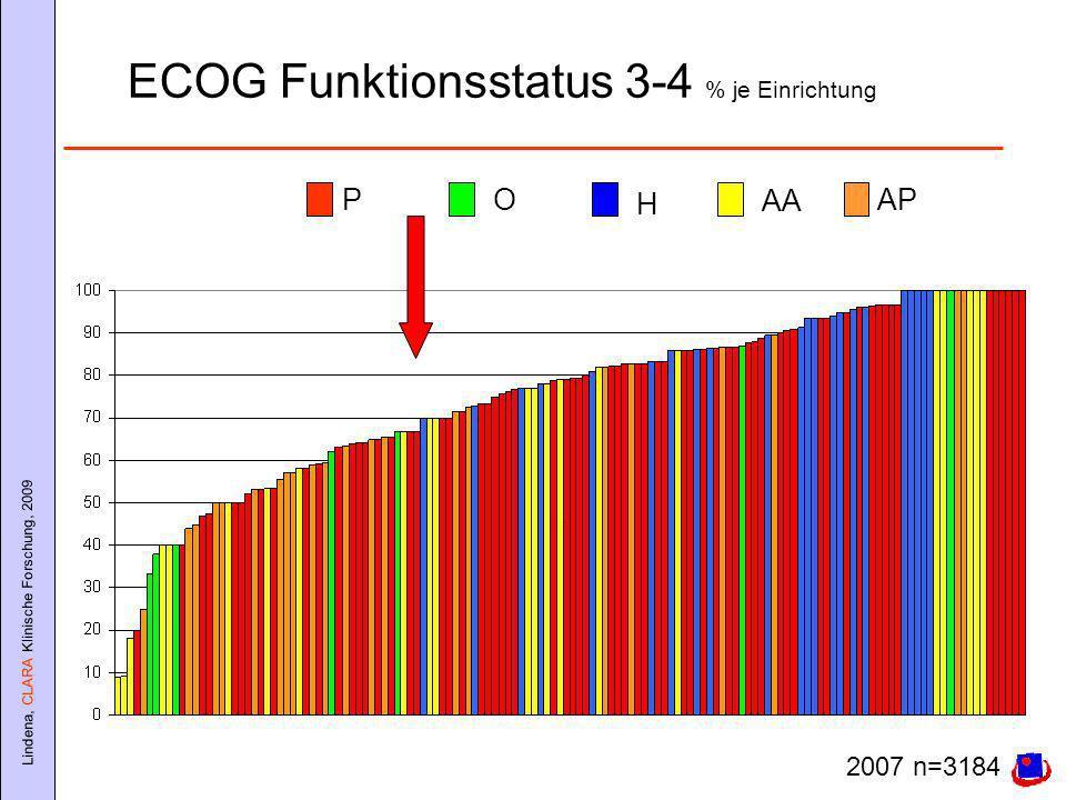 Lindena, CLARA Klinische Forschung, 2009 ECOG Funktionsstatus 3-4 % je Einrichtung PO H AA AP 2007 n=3184