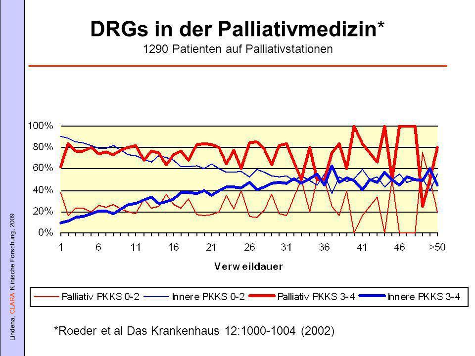 Lindena, CLARA Klinische Forschung, 2009 DRGs in der Palliativmedizin* 1290 Patienten auf Palliativstationen *Roeder et al Das Krankenhaus 12:1000-1004 (2002)