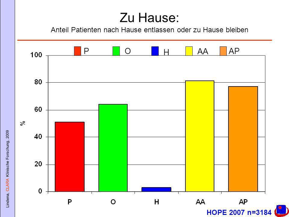 Lindena, CLARA Klinische Forschung, 2009 Zu Hause: Anteil Patienten nach Hause entlassen oder zu Hause bleiben HOPE 2007 n=3184 PO H AA AP