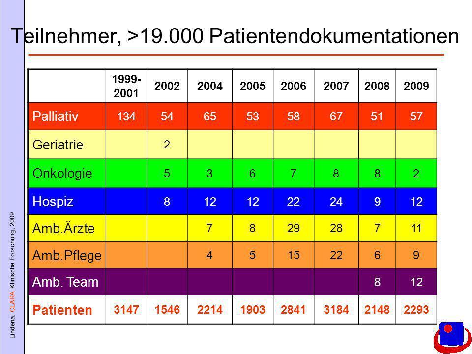 Lindena, CLARA Klinische Forschung, 2009 Teilnehmer, >19.000 Patientendokumentationen 1999- 2001 2002200420052006200720082009 Palliativ 13454655358675157 Geriatrie 2 Onkologie 5367882 Hospiz 812 2224912 Amb.Ärzte 782928711 Amb.Pflege 45152269 Amb.