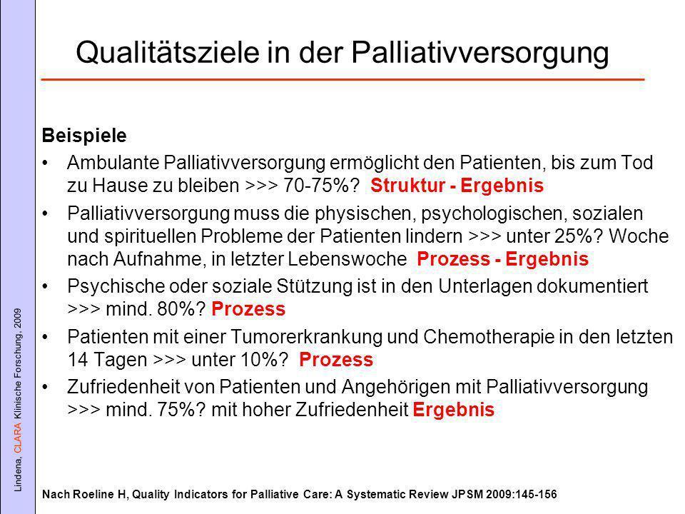 Lindena, CLARA Klinische Forschung, 2009 Qualitätsziele in der Palliativversorgung Beispiele Ambulante Palliativversorgung ermöglicht den Patienten, bis zum Tod zu Hause zu bleiben >>> 70-75%.