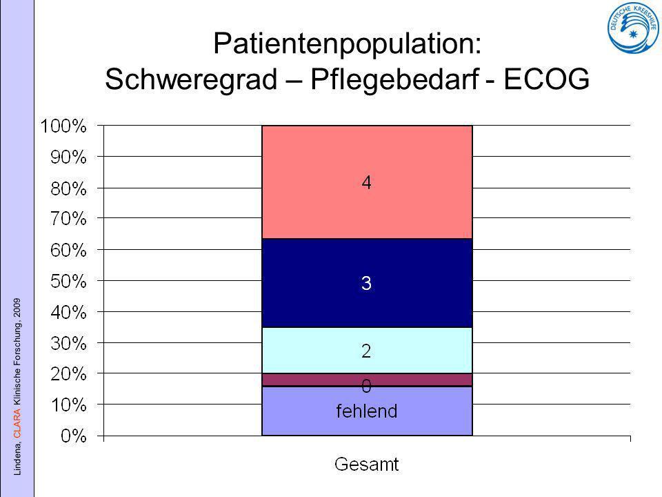 Lindena, CLARA Klinische Forschung, 2009 Patientenpopulation: Schweregrad – Pflegebedarf - ECOG