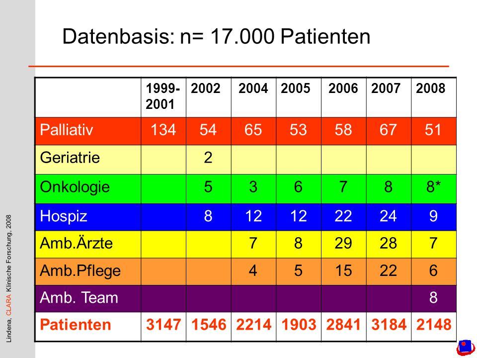 Datenbasis: n= 17.000 Patienten 1999- 2001 200220042005200620072008 Palliativ134546553586751 Geriatrie2 Onkologie536788* Hospiz812 22249 Amb.Ärzte7829